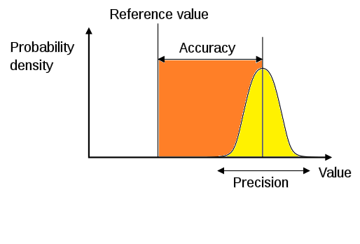 density accuracy precision and graphing The density of liquids and on three samples of water to improve precision and accuracy values will then be plotted on graph paper as a.